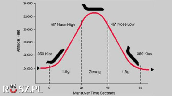 Ile trwa nieważkość podczas lotu parabolicznego samolotu ?